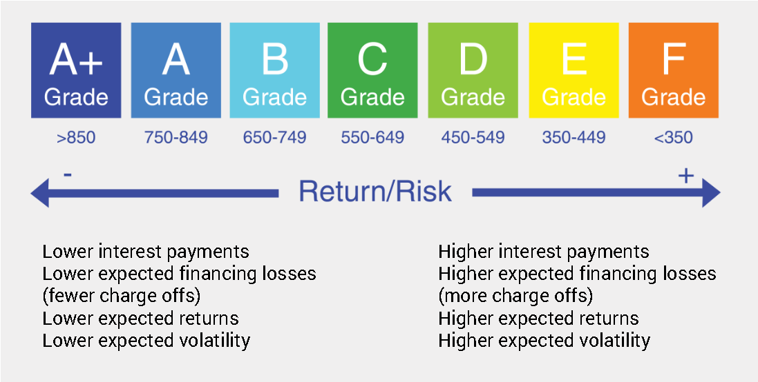 Return-risk-investment